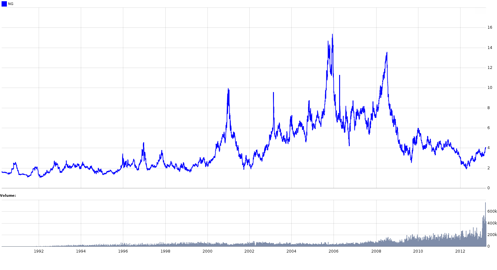 Henry Hub Natural Gas Spot Price Historical Data