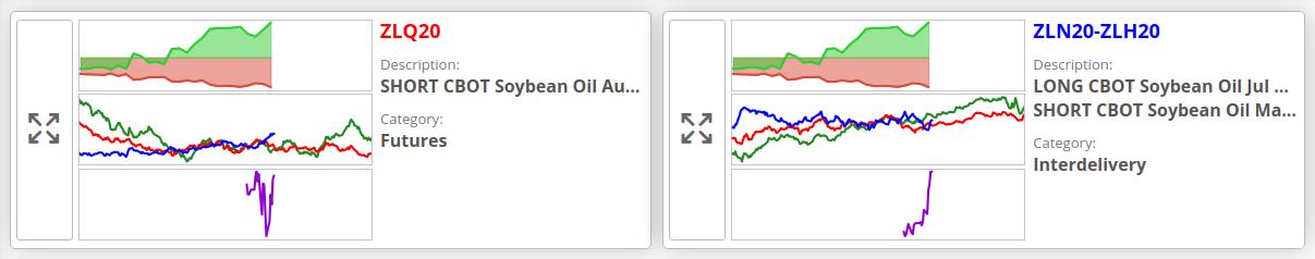 Přehled obchodních signálů alvexo